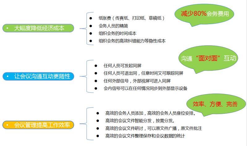 无纸化会议系统设备方案设计